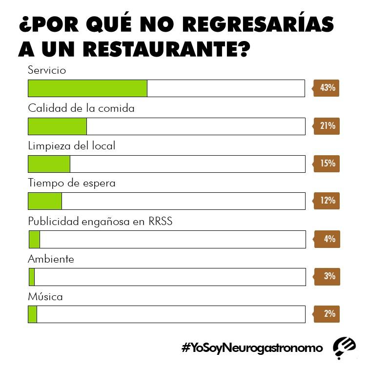 Resultados encuesta: ¿Por qué un cliente no regresa a un restaurante?